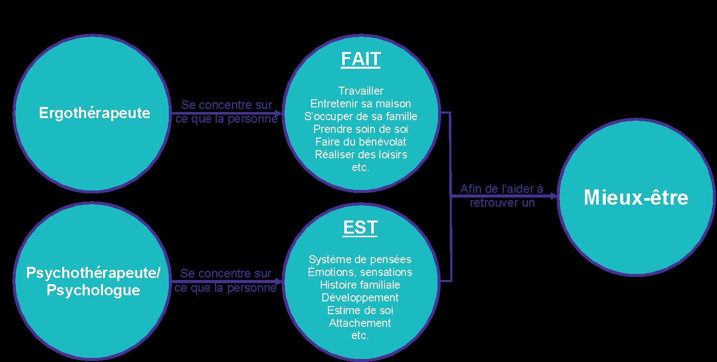 Quelle est la différence entre l'ergothérapie et la psychothérapie | Service d'ergothérapie - Clinique de psychologie Québec
